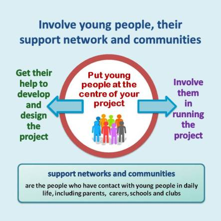 Putting young people at the centre of yourproject